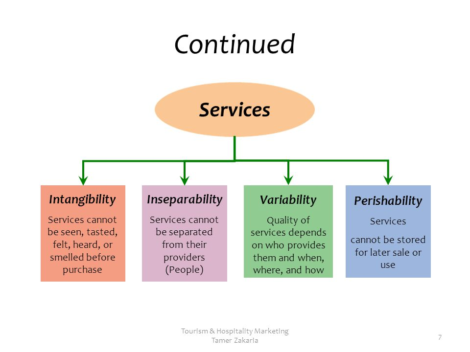 examples of intangible inseparability and perishability product service For example, motor insurance may have a certificate, but the financial service itself cannot be touched ie it is intangible this makes it tricky to evaluate the quality of service prior to consuming it since there are fewer attributes of quality in comparison to a product.