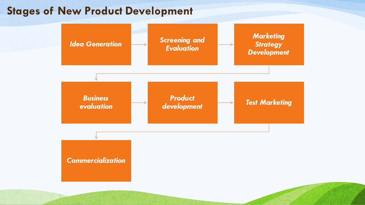 evaluation of marketing strategy Evaluation of the marketing mix mcdonalds existing strategy they have utilised the marketing mix in order to achieve the marketing strategy by operating.