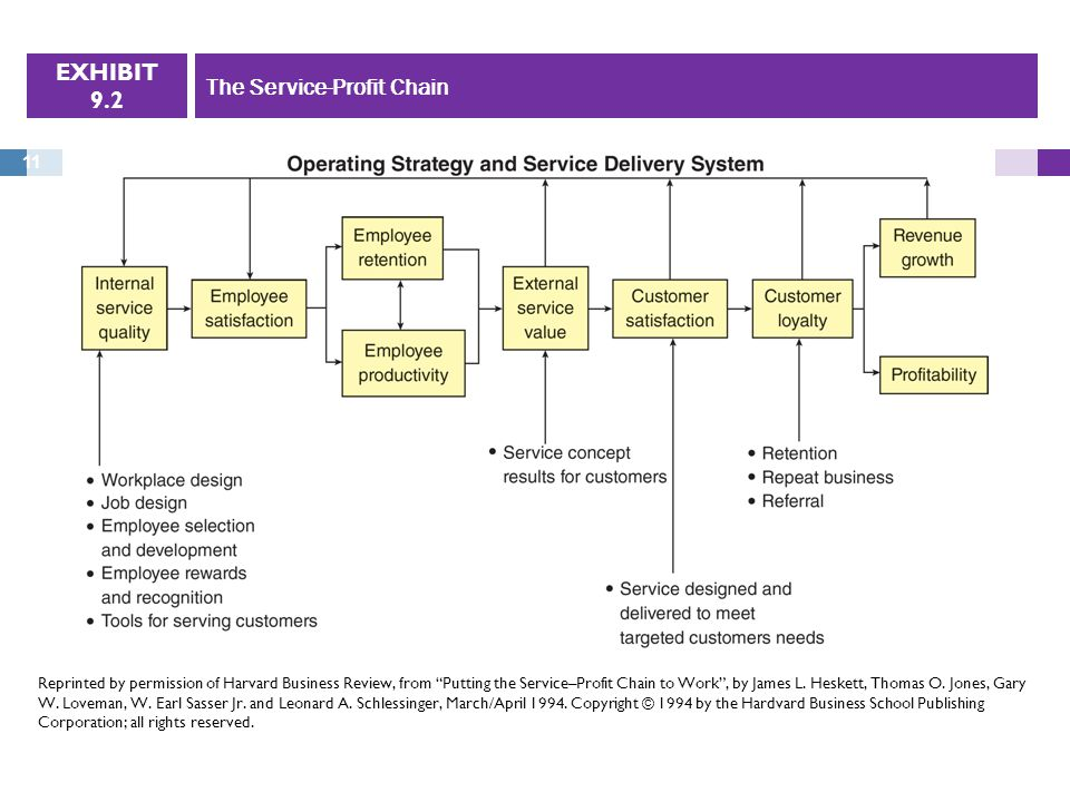 Chapter 9 service as the core offering ppt download the service profit chain malvernweather Gallery
