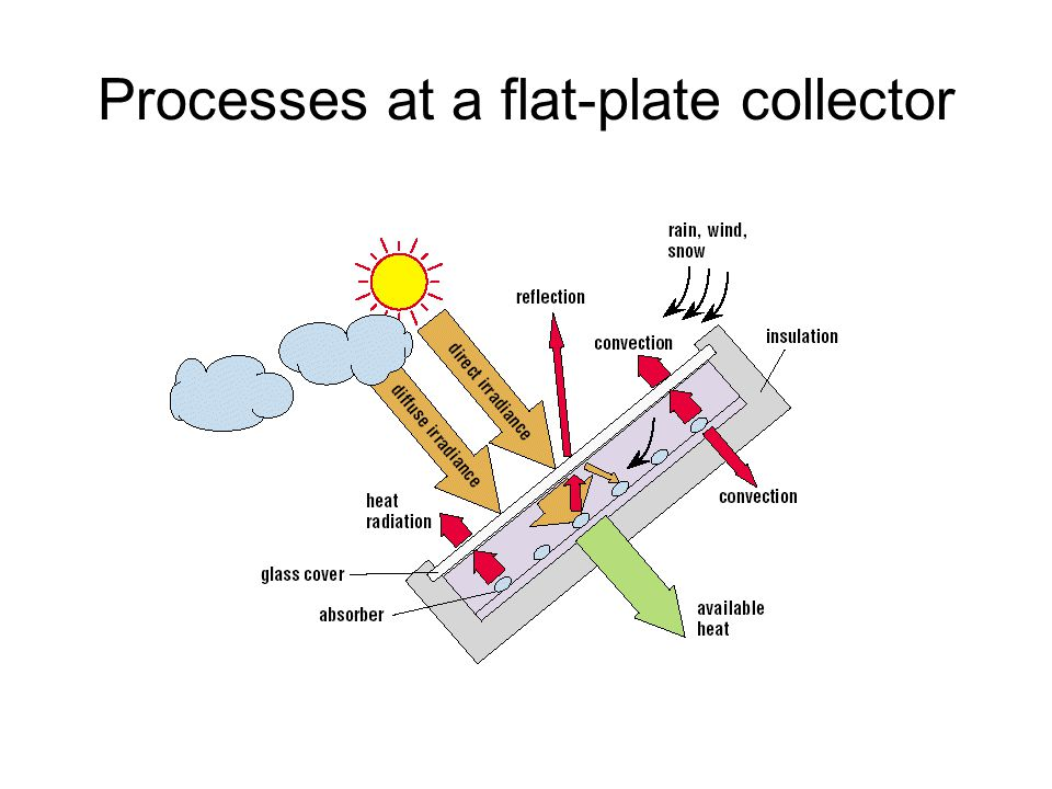 Solar thermal energy ppt video online download 22 processes at a flat plate collector gumiabroncs Gallery