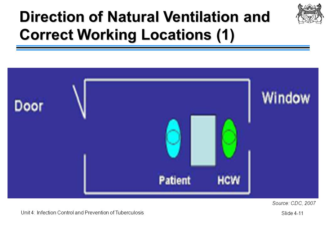 Direction of Natural Ventilation and Correct Working Locations (1)