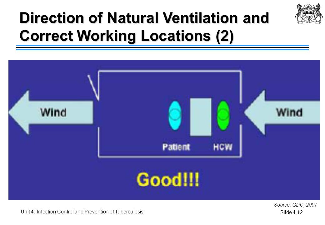 Direction of Natural Ventilation and Correct Working Locations (2)