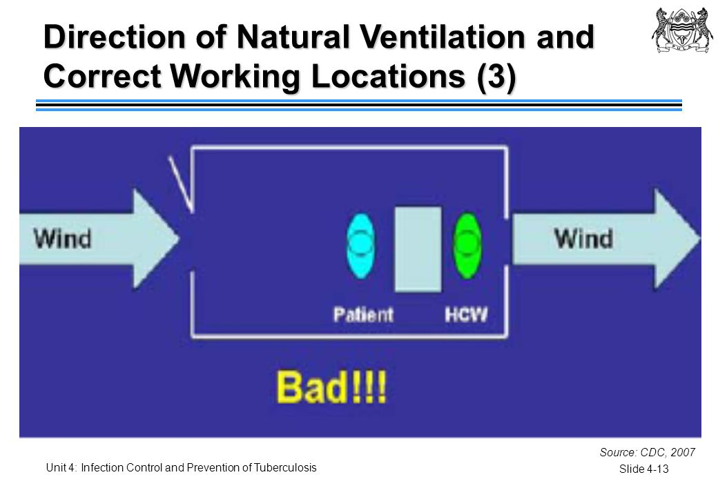Direction of Natural Ventilation and Correct Working Locations (3)