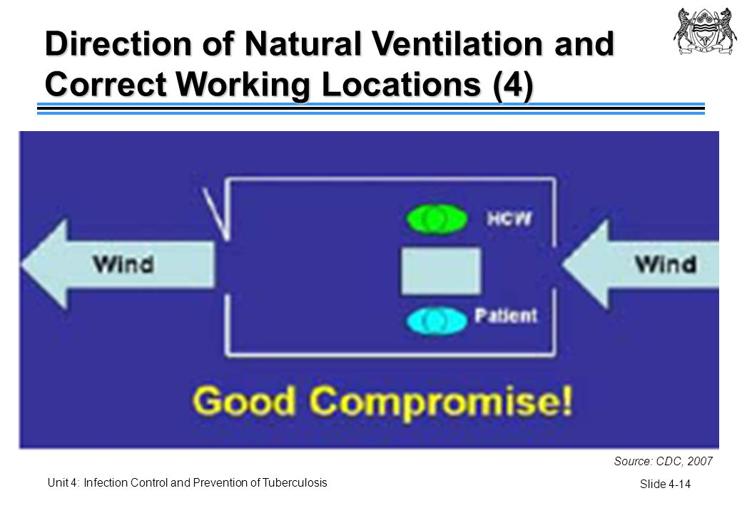 Direction of Natural Ventilation and Correct Working Locations (4)
