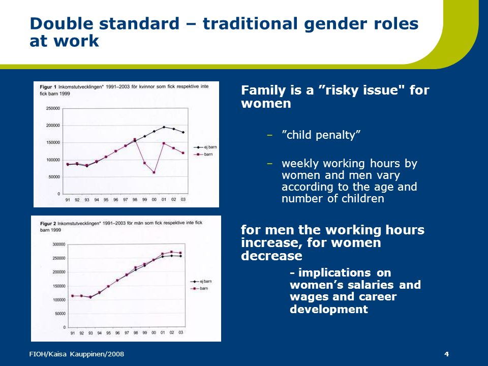 Double standard – traditional gender roles at work