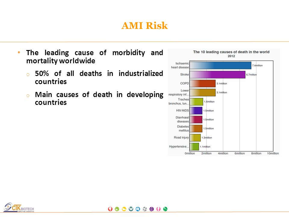 leading causes of morbidity and mortality in the us Heart disease is the leading cause of morbidity  what are the major causes of excess mortality in the us list things everyone in their sixties should be doing.