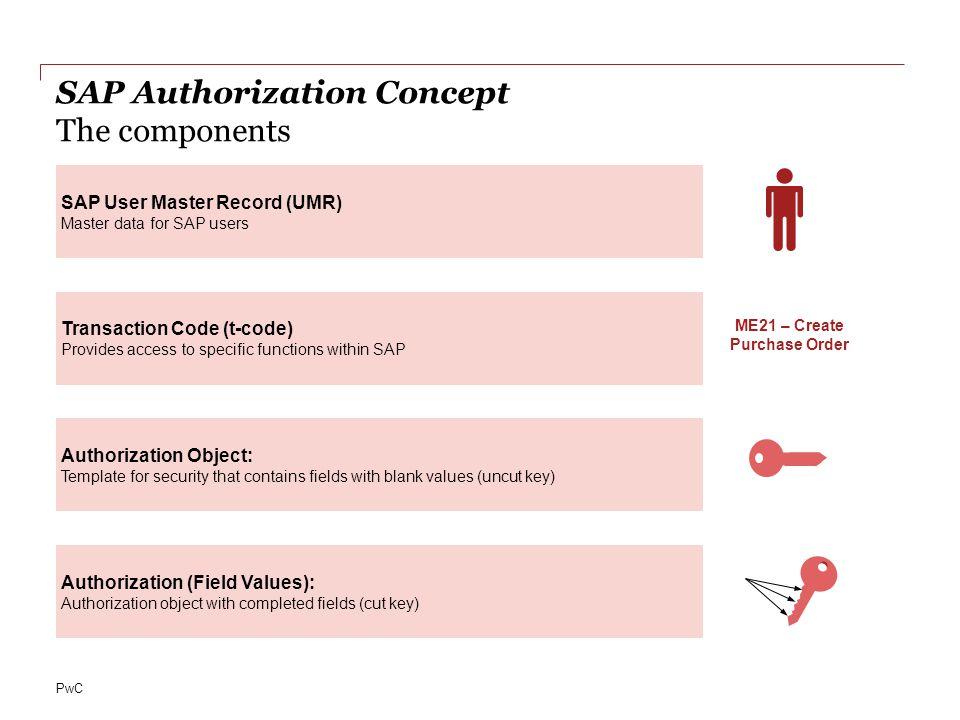authorization object transaction code