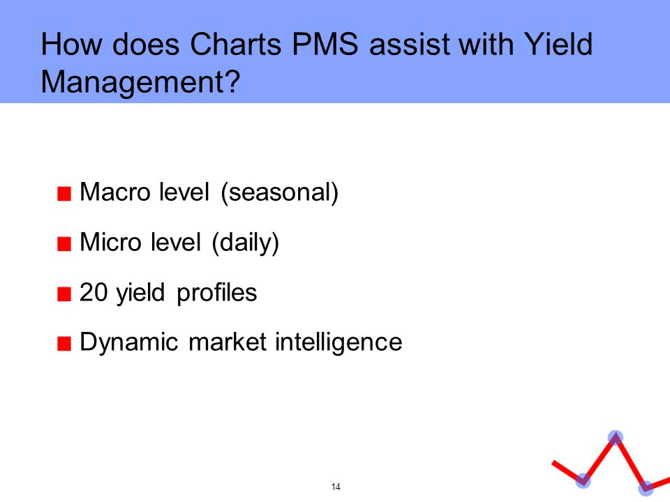 How does Charts PMS assist with Yield Management
