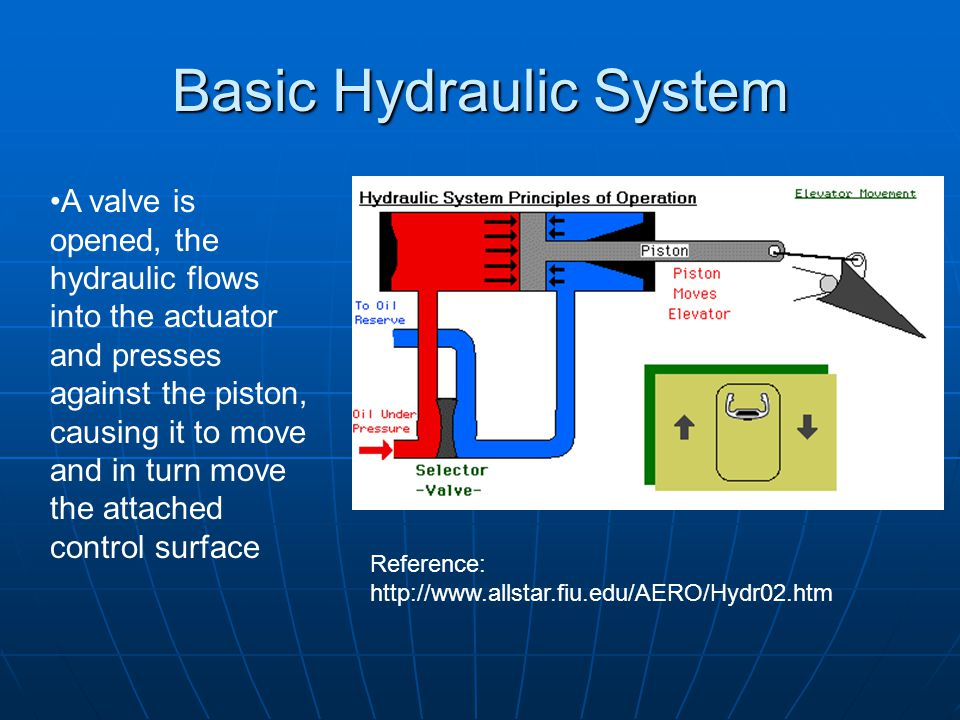 Aircraft Hydraulic Systems - ppt video online download