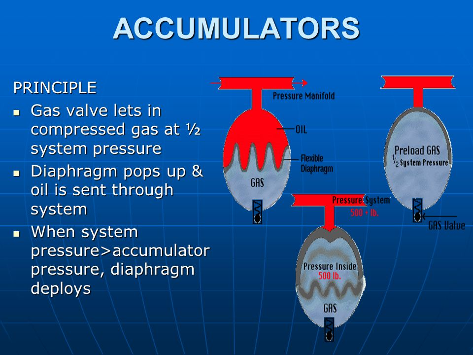 ACCUMULATORS PRINCIPLE