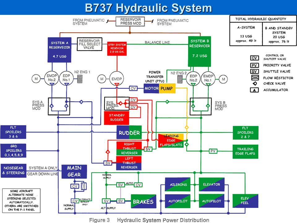 B737 Hydraulic System