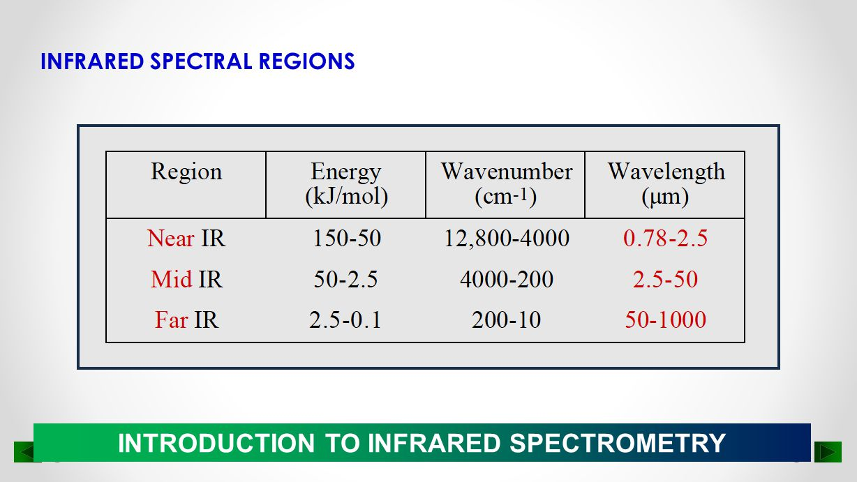 INTRODUCTION TO INFRARED SPECTROMETRY