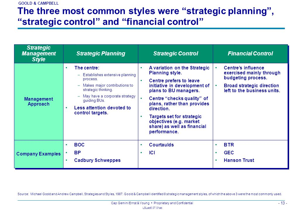 strategy strategic management and financial performance What is value-based management and brings to life the relationship between strategy and value management financial performance is reported.