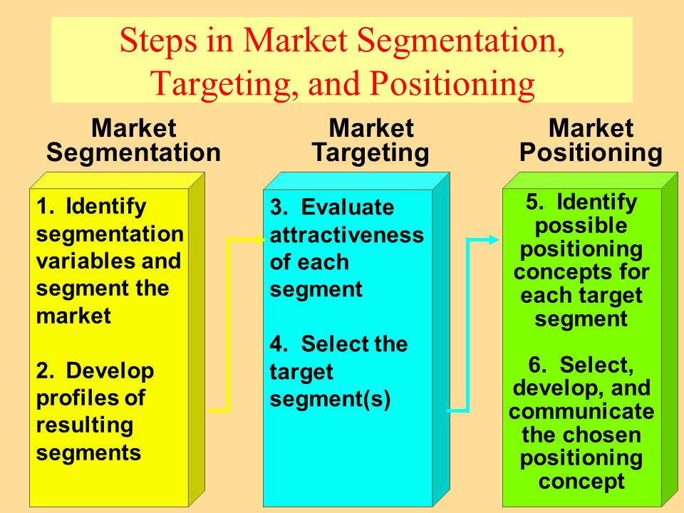 segmentation targeting and positioning of toothpaste industry Study module 9 - market segmentation and target marketing flashcards from eugene van zyl's edinburgh business school class online, or in brainscape's iphone or android app learn faster with spaced repetition.