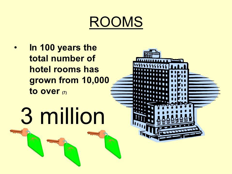 ROOMS In 100 years the total number of hotel rooms has grown from 10,000 to over (7) 3 million