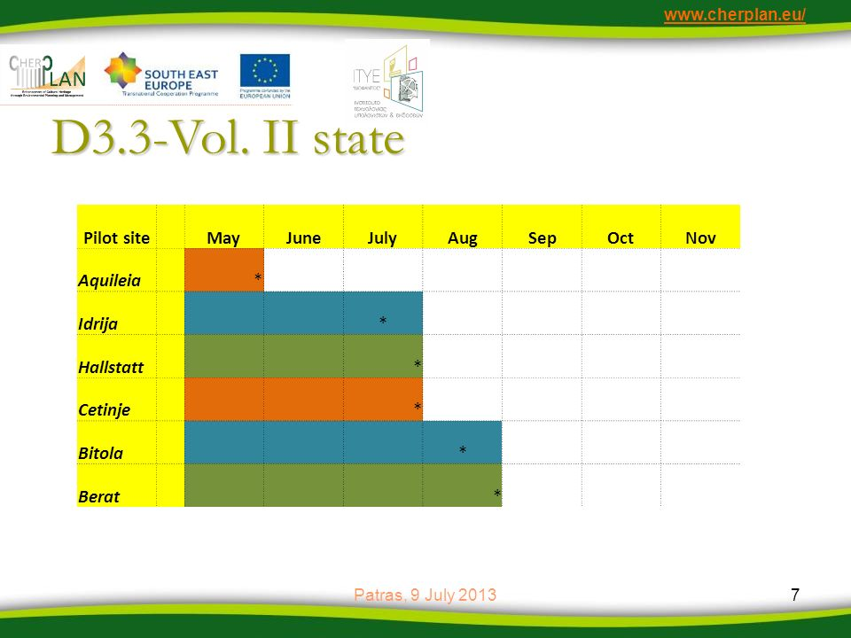 D3.3-Vol. II state Pilot site May June July Aug Sep Oct Nov Aquileia *