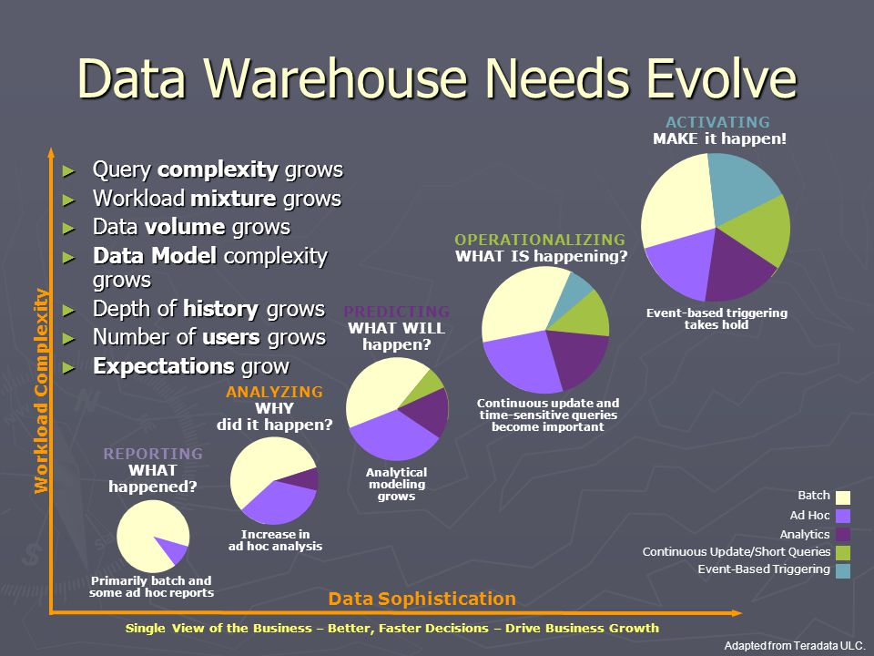Data Warehousing Business Intelligence Ppt Video Online Download