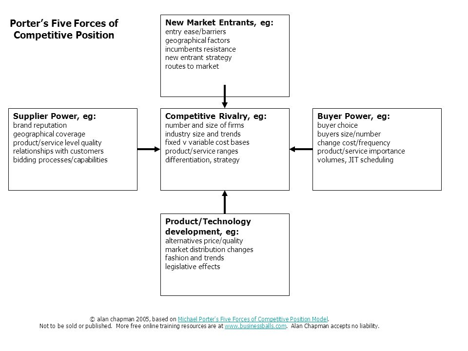 five forces of competition 2 essay This free business essay on essay: amazoncom analysis including porter's five forces is the forces which tells you the right competition within the.