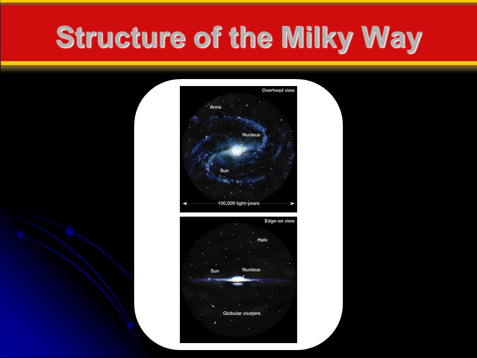 Structure of the Milky Way