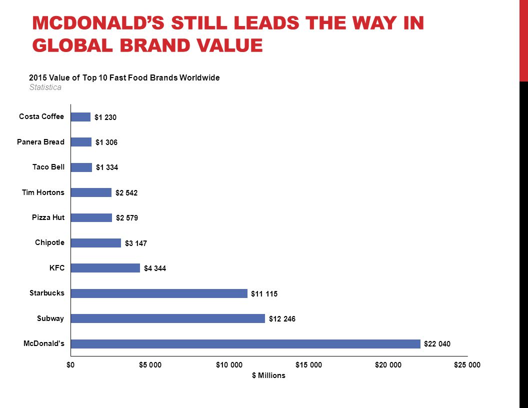 food industry and mcdonald brand in singapore A collection to the best fast food slogans and great taglines used in the industry  at mcdonald's  17 singapore food manufacturing industry statistics .
