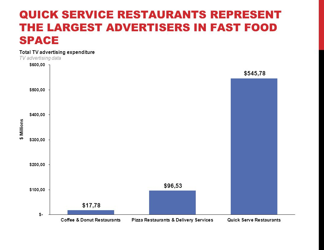 Fast Food Industry Ad Expenditure