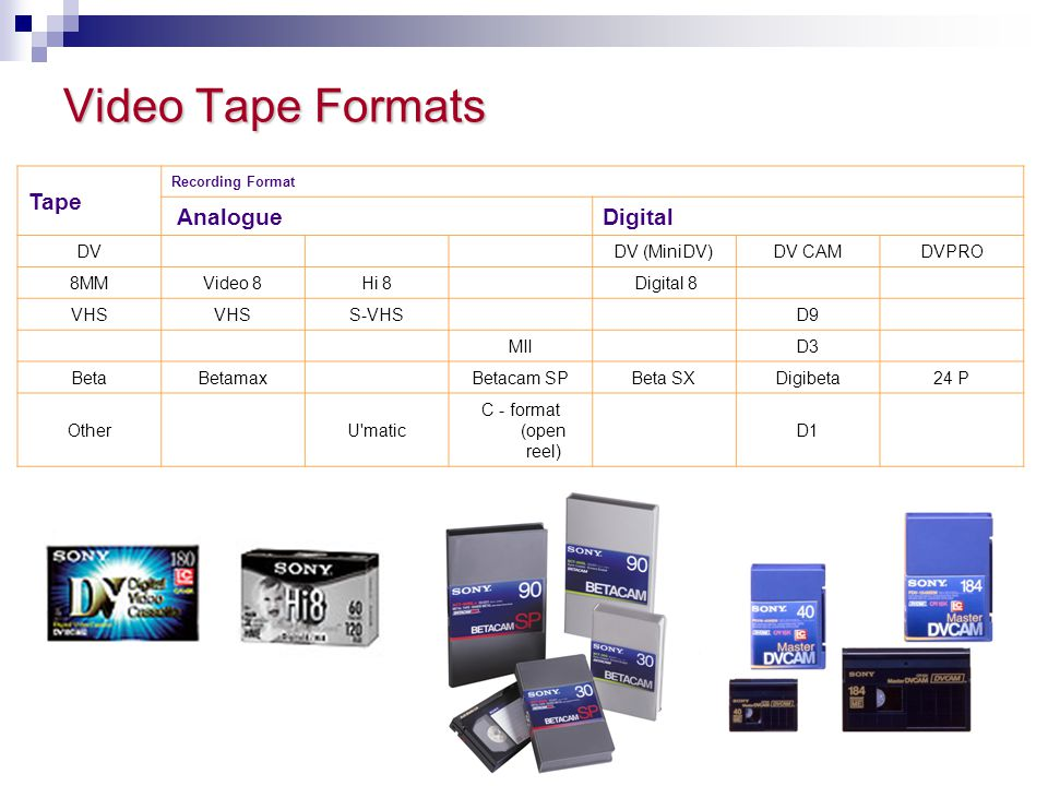 Video Tape Formats Tape Analogue Digital DV DV (MiniDV) DV CAM DVPRO