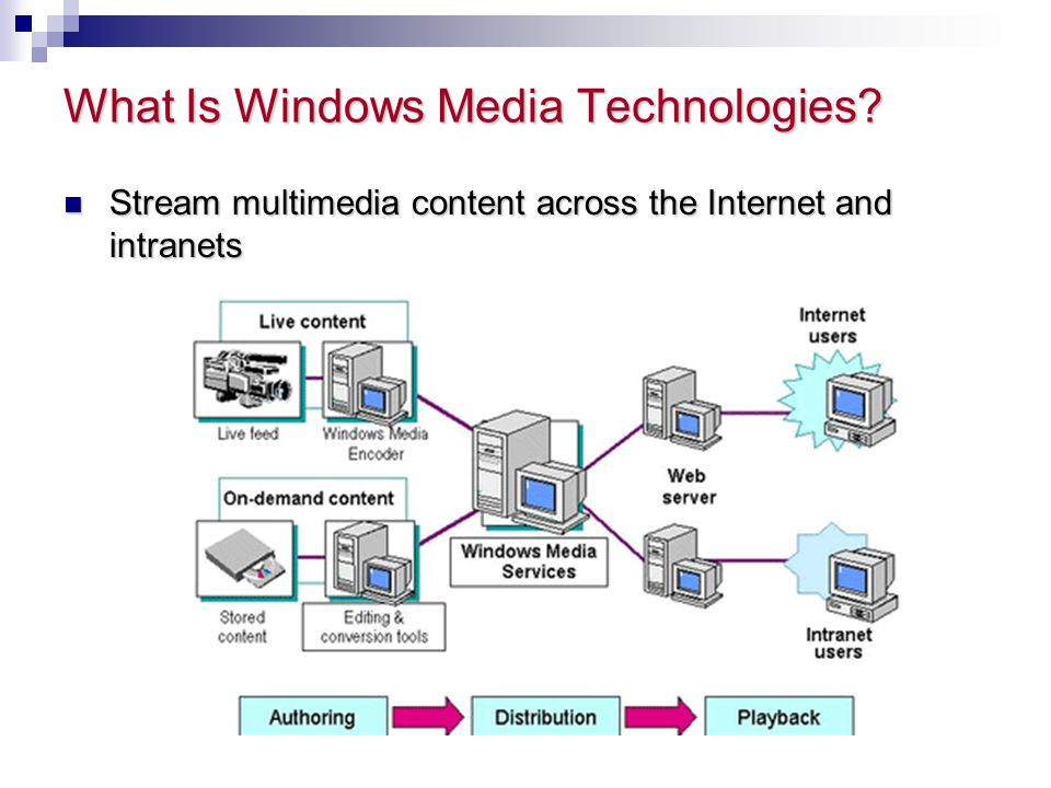 What Is Windows Media Technologies