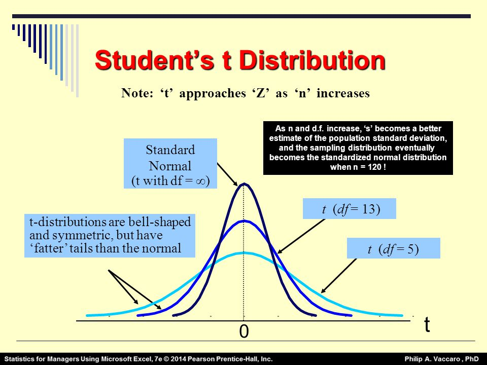 Statistics for managers using microsoft excel 7th edition for Student table distribution