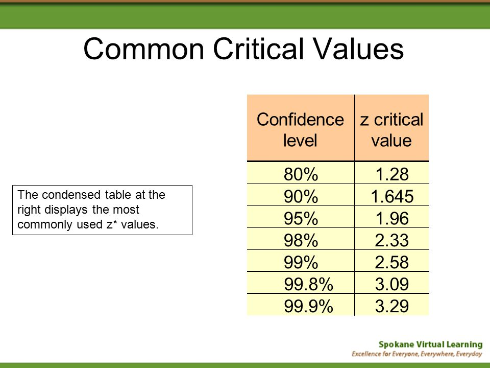 Confidence intervals for proportions ppt video online for T table 99 confidence interval