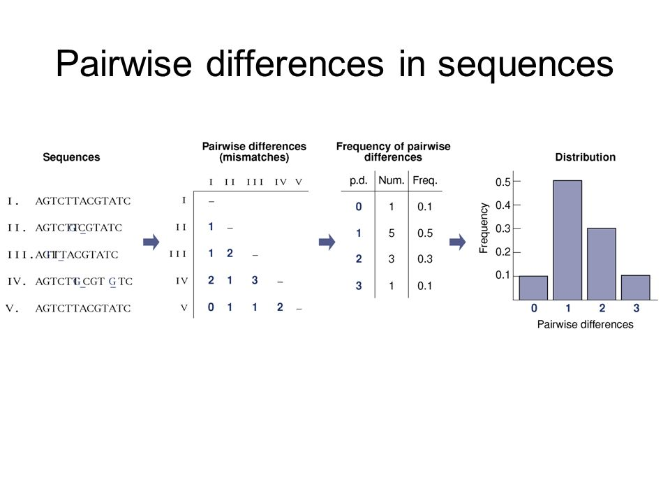 Pairwise differences in sequences