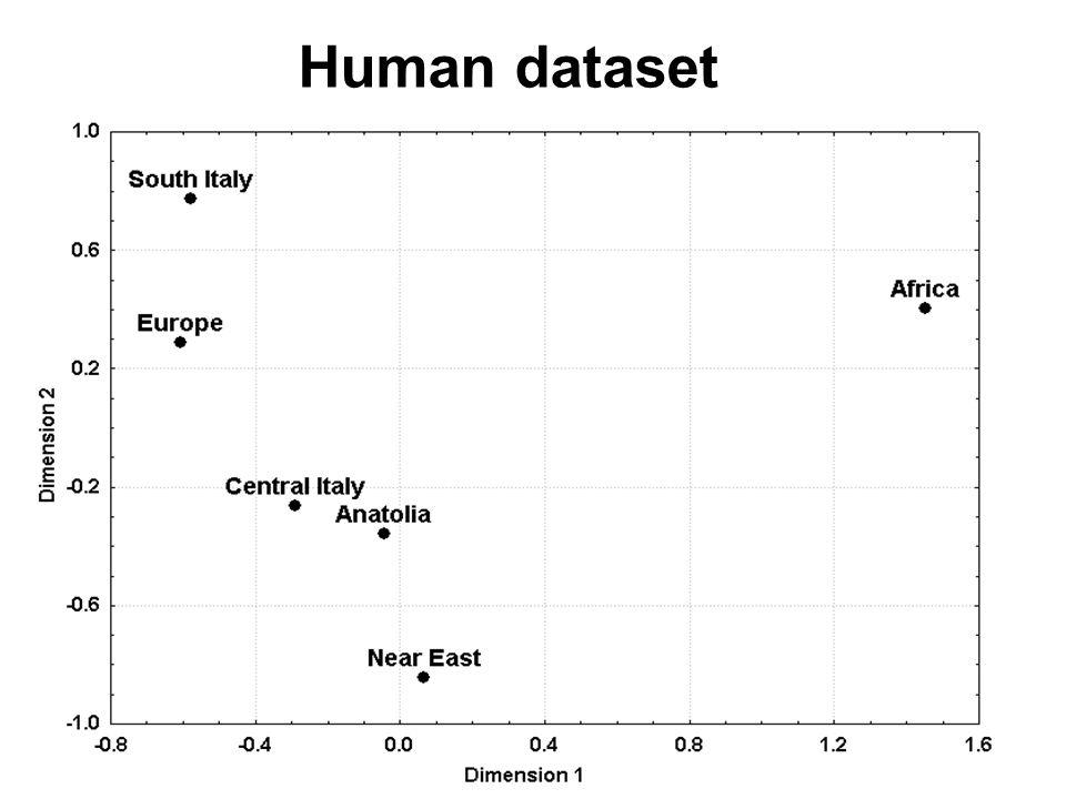 Human dataset