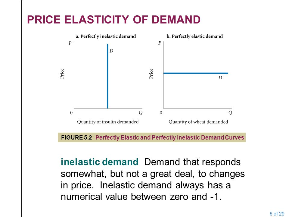Price elasticity of demand survey
