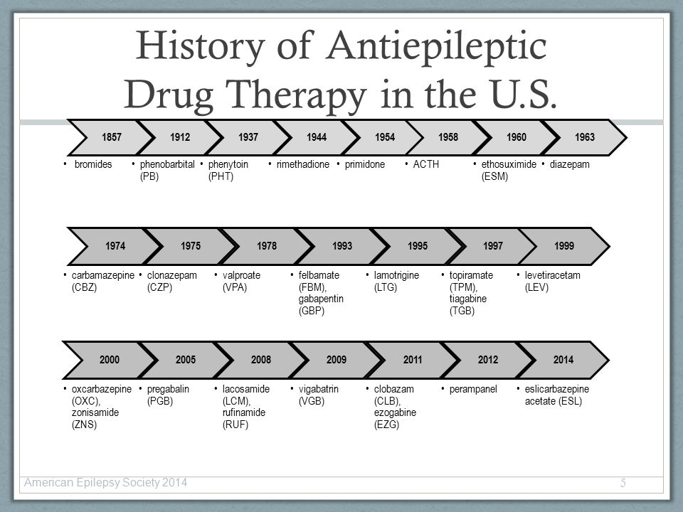 history of drugs used to treat These drugs are not the same as  medicines used to treat copd copd mini-series #3 the most common medications for treating  also used to treat copd.