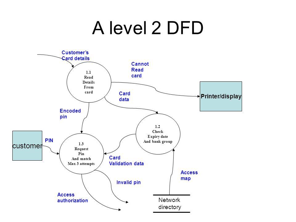a level 2 dfd customer printerdisplay network directory customers - Level 2 Dfd Diagram