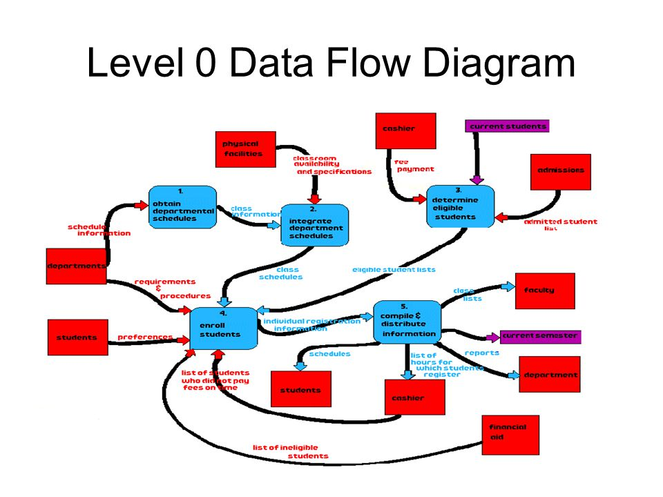 Data flow diagram research paper service data flow diagram data flow diagram ccuart Gallery