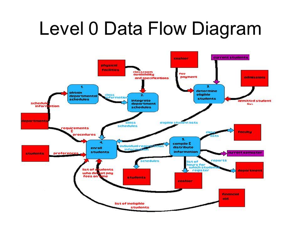 Data flow diagram notations ppt video online download 8 level 0 data flow diagram ccuart Image collections