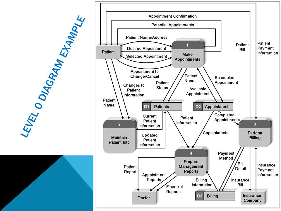 System analysis and design ppt video online download 29 level 0 diagram example ccuart Gallery