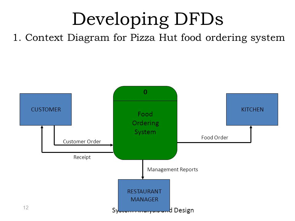 feasibility study for food ordering system Download a pdf of soldier protective clothing and equipment by the national research  description of the petman system feasibility study: 139-148:  ordering.