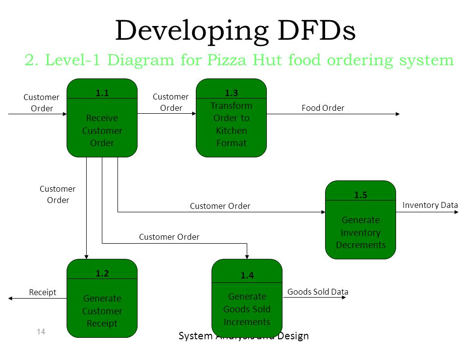 system analysis and design for sales and inventory system Sales and inventory system database design thesis, system analysis and design, software engineering, capstone project titles for it.
