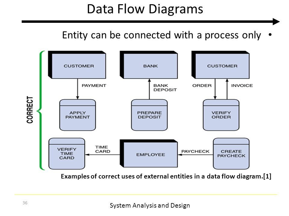 System analysis and design ppt video online download data flow diagrams entity can be connected with a process only ccuart Image collections