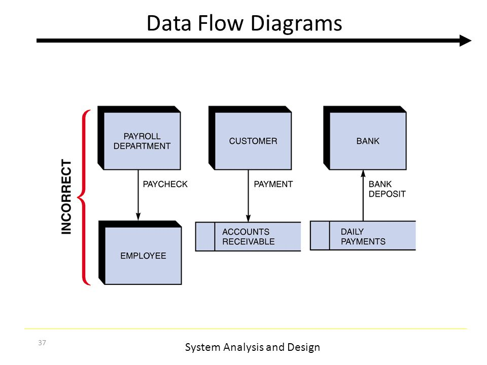 information system analysis design and data Overview system analysis and design deal with planning the development of information systems through understanding and specifying in detail what a system should do and how the components of the system should be implemented and work together.