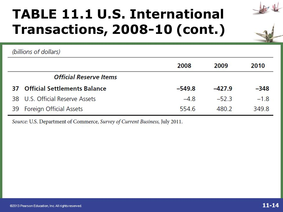 TABLE 11.1 U.S. International Transactions, (cont.)