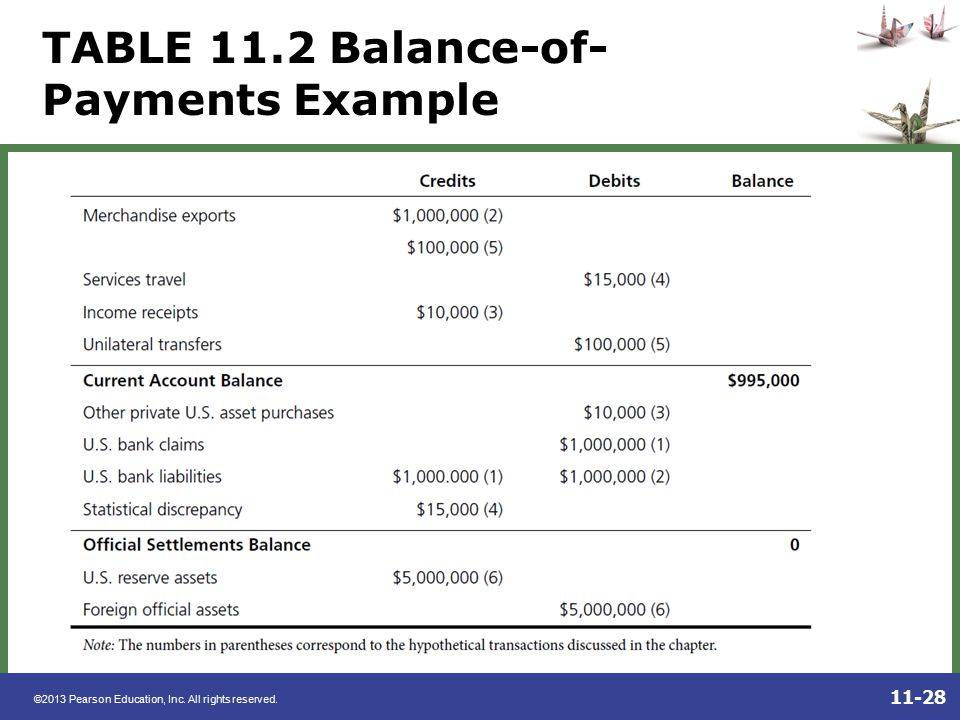 TABLE 11.2 Balance-of-Payments Example