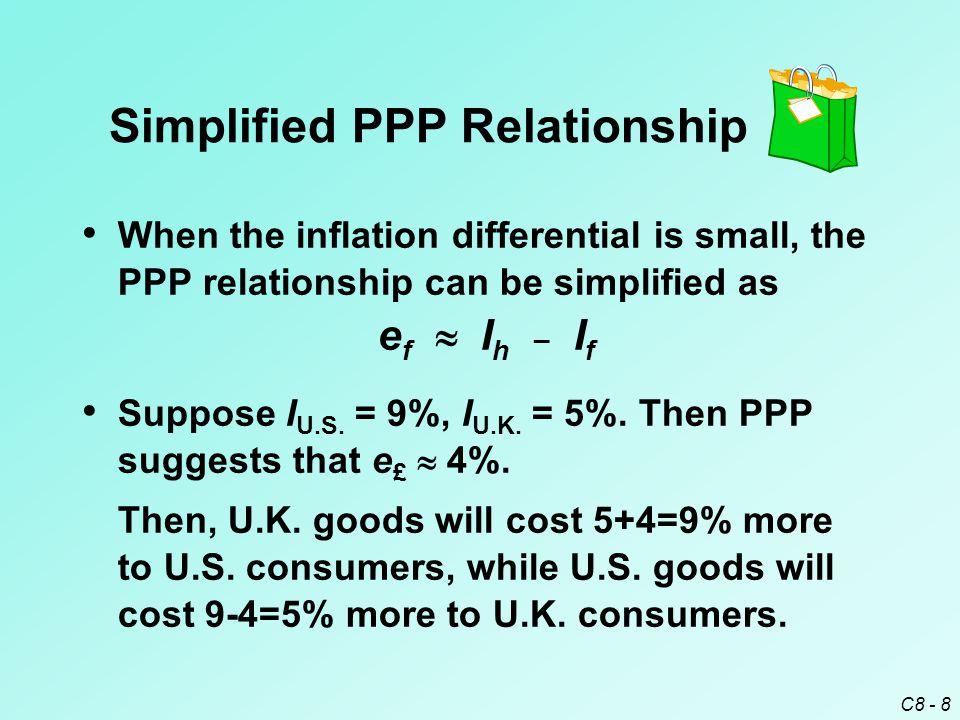 relationship between inflation to purchasing power and cpi