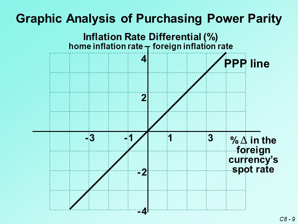 inflation and power parity level This entails testing the purchasing power parity and the uncovered interest   inflation, unit root tests fail in rejecting stationarity at the 5% significance level for .