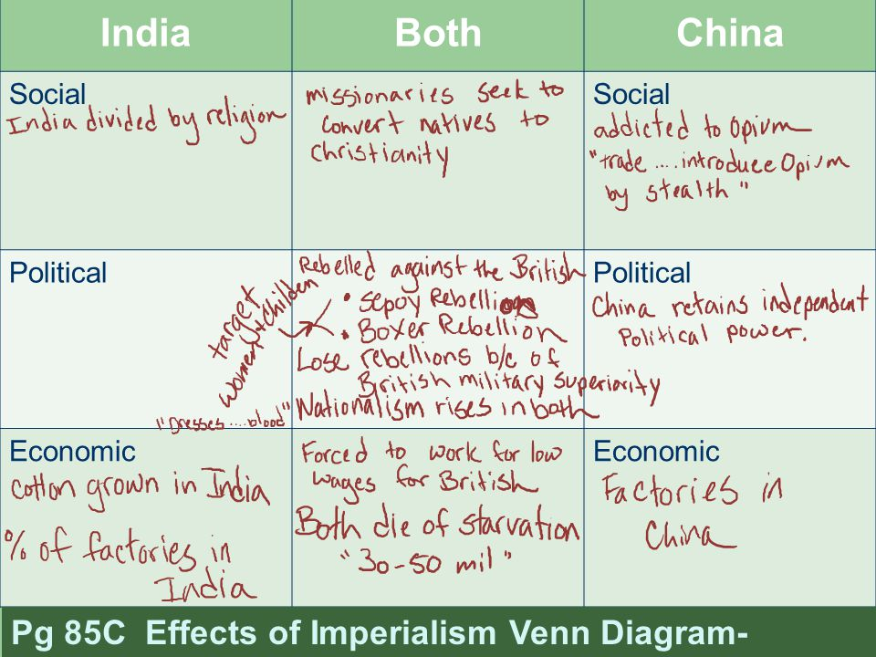 effects of imperialism dbq The documents below relate to the positive and negative effects of imperialism  examine each document carefully and then answer the question that follows it.