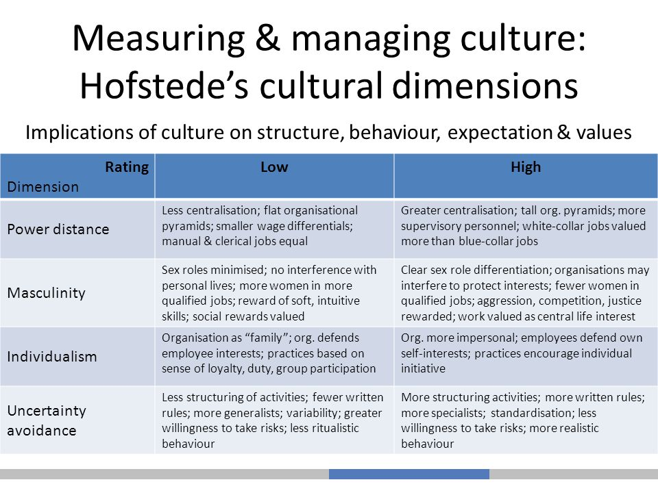hofstede's cultural dimensions Hofstede's provides leaders and managers a tool to analyze cross-cultural relations to understand their differences in behavior these principles depict one set of principles as acceptable as well as other ways of structuring, also acceptable hofstede's cultural dimensions theory was derived by.