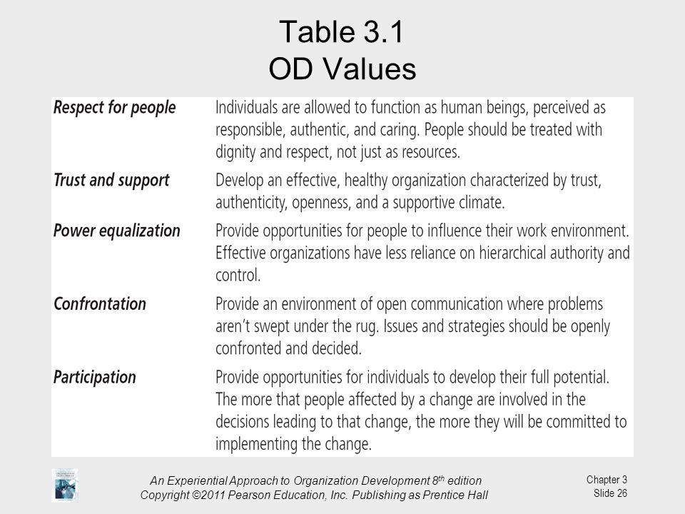 Table 3.1 OD Values An Experiential Approach to Organization Development 8th edition.