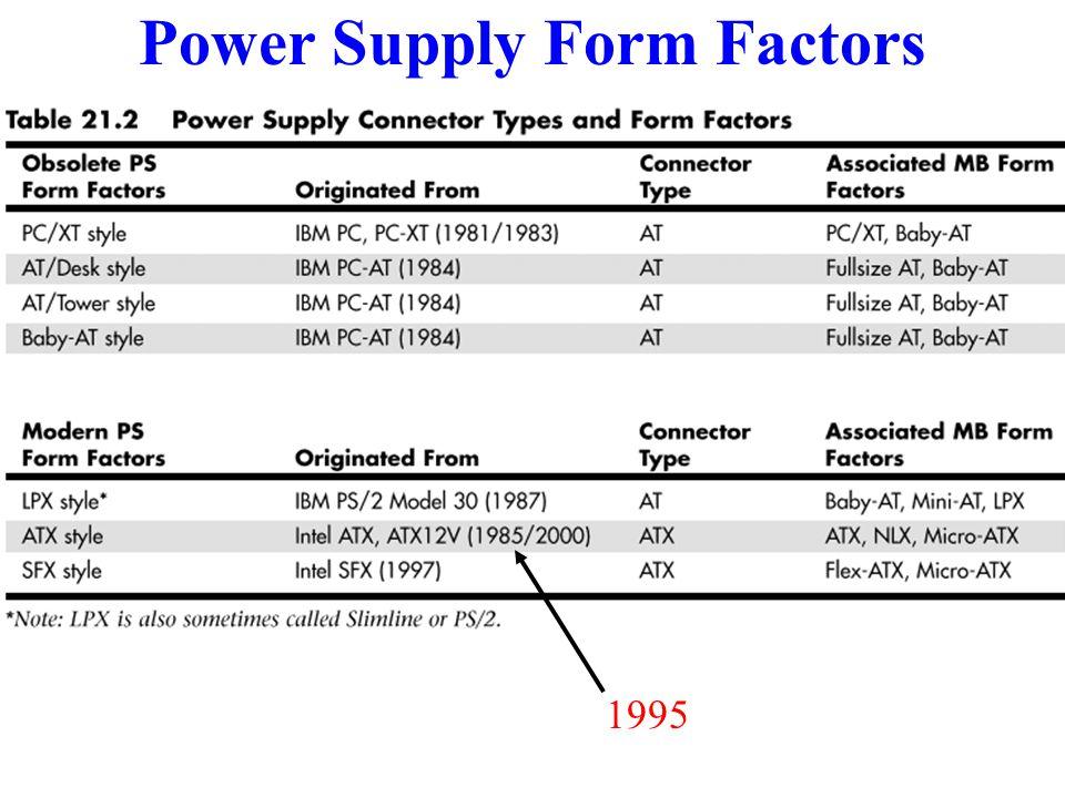 Power Supply Form Factors