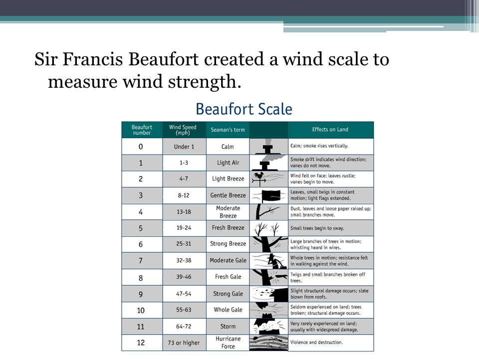 beaufort wind scale ppt